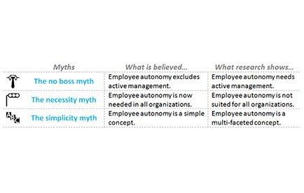 3 myter om medarbejdernes autonomi figur