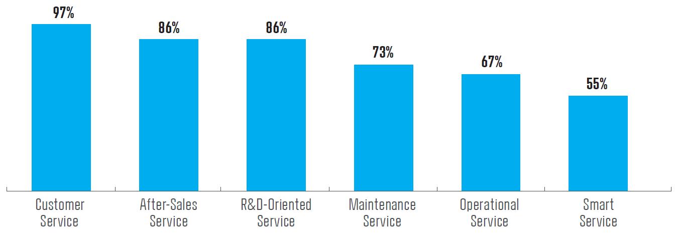 hvilke typer services udbyder danske virksomheder?